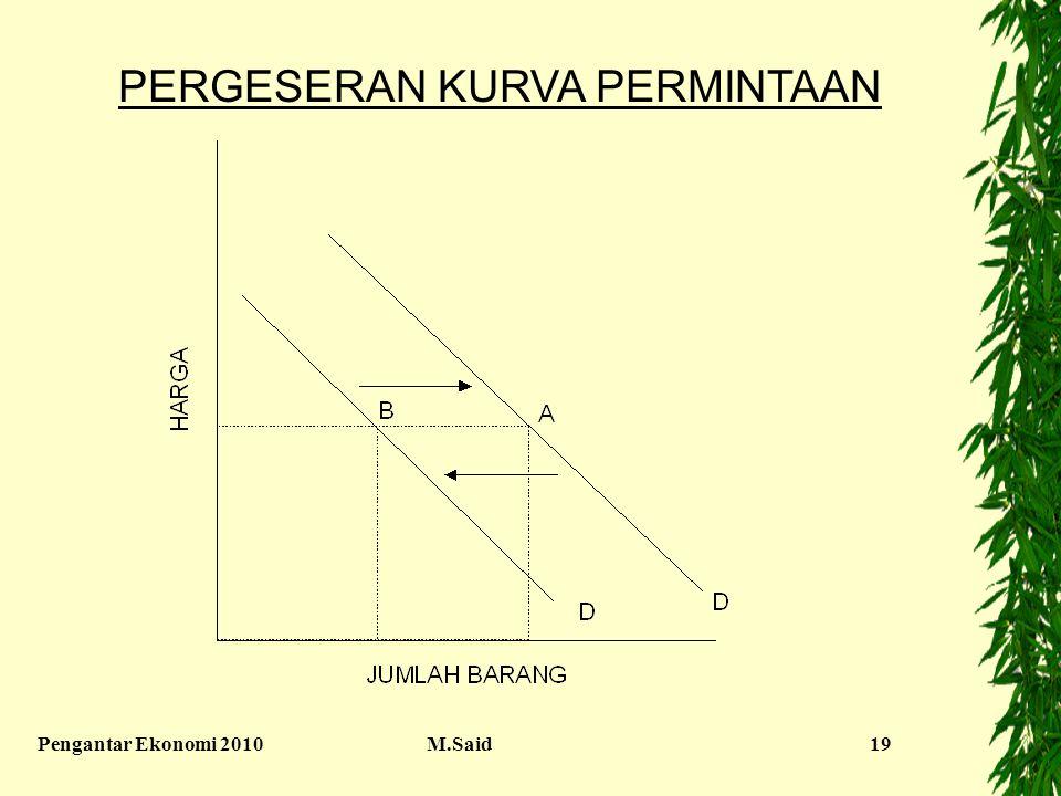 Pengantar Ekonomi 2010M.Said19 PERGESERAN KURVA PERMINTAAN