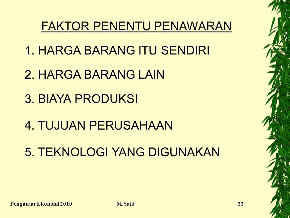 Pengantar Ekonomi 2010M.Said23 FAKTOR PENENTU PENAWARAN 1. HARGA BARANG ITU SENDIRI 2. HARGA BARANG LAIN 3. BIAYA PRODUKSI 4. TUJUAN PERUSAHAAN 5. TEK