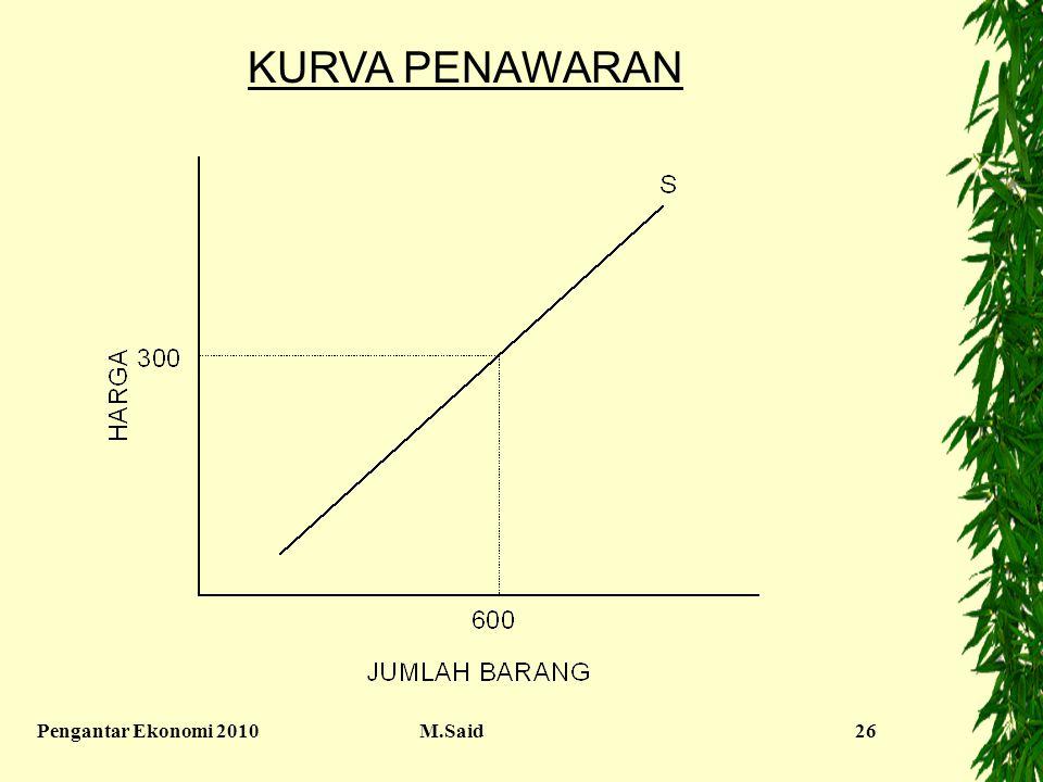Pengantar Ekonomi 2010M.Said26 KURVA PENAWARAN