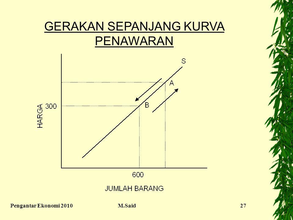 Pengantar Ekonomi 2010M.Said27 GERAKAN SEPANJANG KURVA PENAWARAN