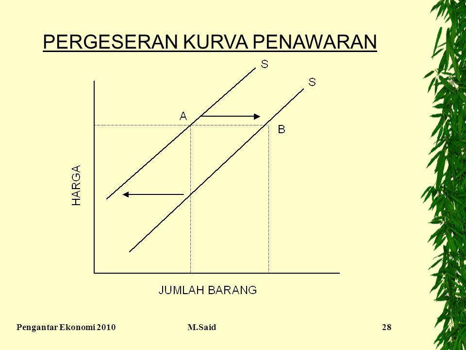 Pengantar Ekonomi 2010M.Said28 PERGESERAN KURVA PENAWARAN