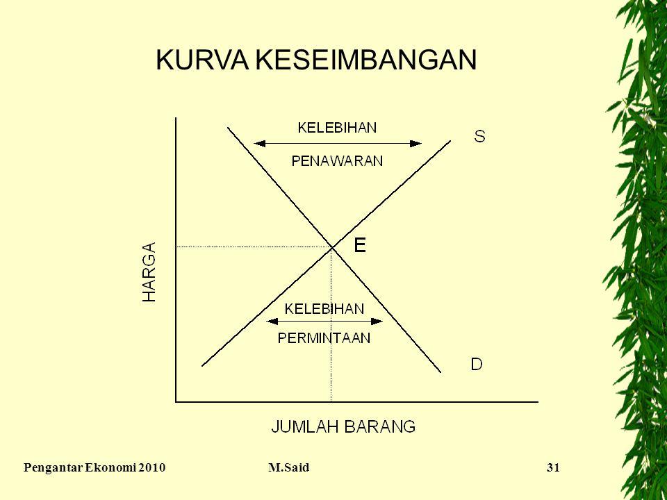 Pengantar Ekonomi 2010M.Said31 KURVA KESEIMBANGAN