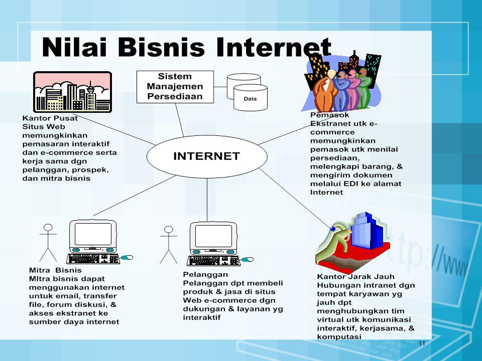 11 Nilai Bisnis Internet