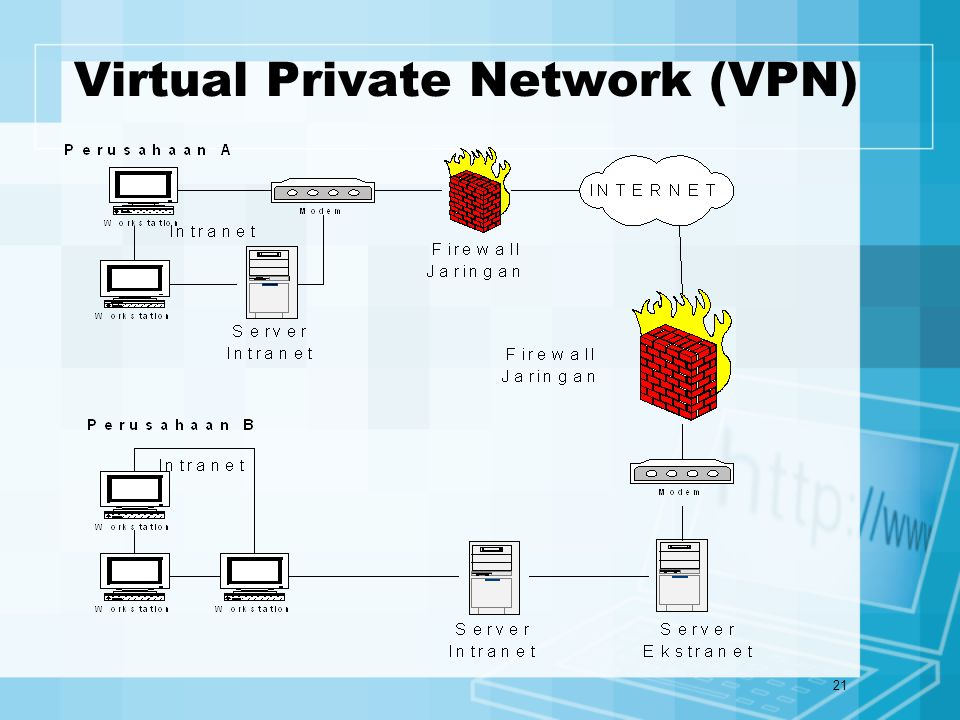 21 Virtual Private Network (VPN)