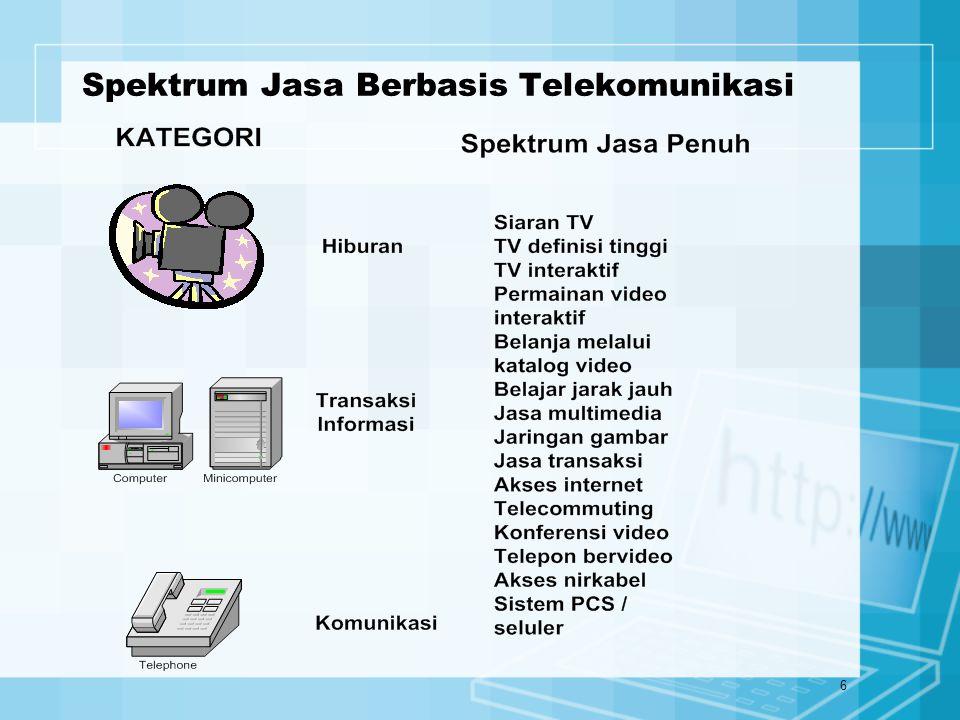 6 Spektrum Jasa Berbasis Telekomunikasi
