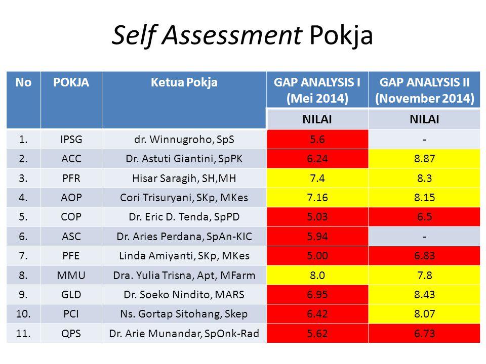Self Assessment Pokja NoPOKJAKetua PokjaGAP ANALYSIS I (Mei 2014) GAP ANALYSIS II (November 2014) NILAI 1.IPSGdr. Winnugroho, SpS5.6- 2.ACCDr. Astuti