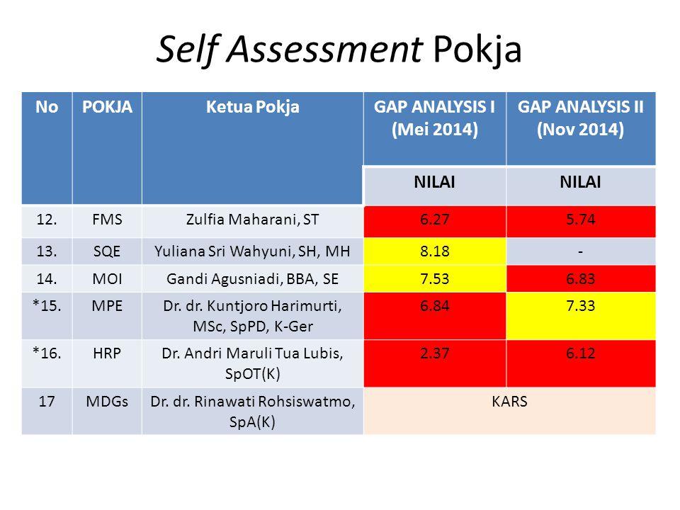 Self Assessment Pokja NoPOKJAKetua PokjaGAP ANALYSIS I (Mei 2014) GAP ANALYSIS II (Nov 2014) NILAI 12.FMSZulfia Maharani, ST6.275.74 13.SQEYuliana Sri