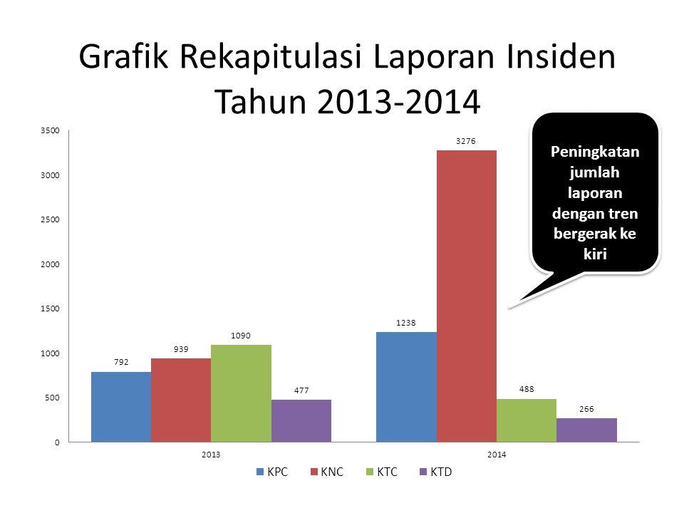 Grafik Rekapitulasi Laporan Insiden Tahun 2013-2014 Peningkatan jumlah laporan dengan tren bergerak ke kiri