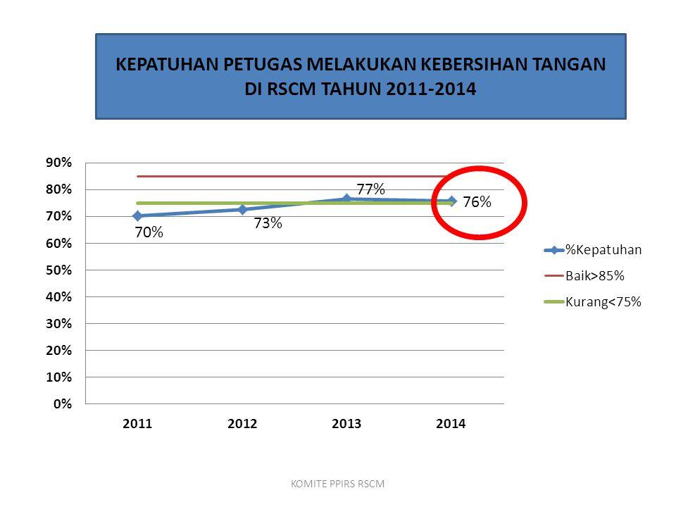 KEPATUHAN PETUGAS MELAKUKAN KEBERSIHAN TANGAN DI RSCM TAHUN 2011-2014 KOMITE PPIRS RSCM