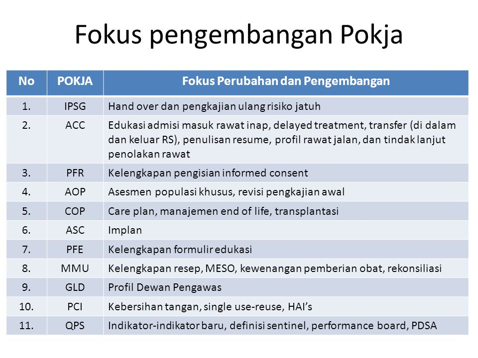 Fokus pengembangan Pokja NoPOKJAFokus Perubahan dan Pengembangan 1.IPSGHand over dan pengkajian ulang risiko jatuh 2.ACCEdukasi admisi masuk rawat ina