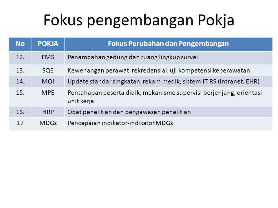 Fokus pengembangan Pokja NoPOKJAFokus Perubahan dan Pengembangan 12.FMSPenambahan gedung dan ruang lingkup survei 13.SQEKewenangan perawat, rekredensi