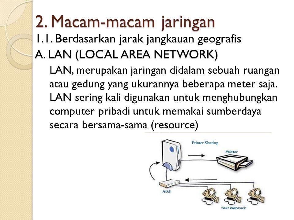 2. Macam-macam jaringan 1.1. Berdasarkan jarak jangkauan geografis A. LAN (LOCAL AREA NETWORK) LAN, merupakan jaringan didalam sebuah ruangan atau ged
