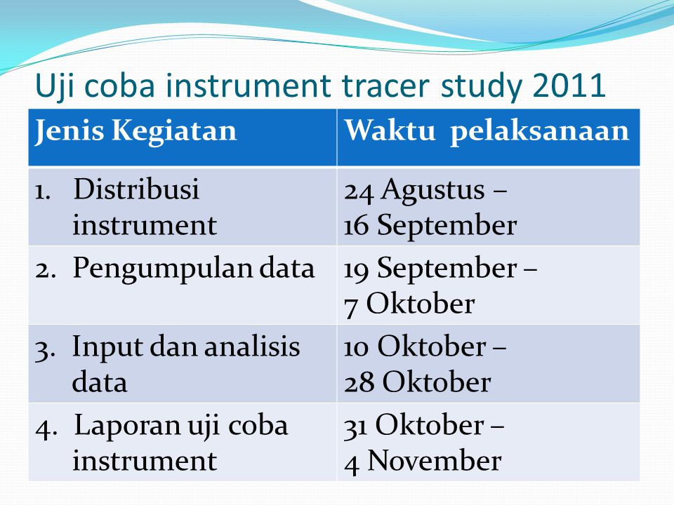 Uji coba instrument tracer study 2011 Jenis KegiatanWaktu pelaksanaan 1.Distribusi instrument 24 Agustus – 16 September 2.