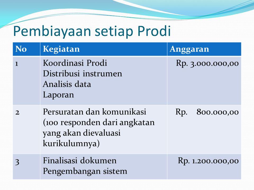 Pembiayaan setiap Prodi NoKegiatanAnggaran 1Koordinasi Prodi Distribusi instrumen Analisis data Laporan Rp.