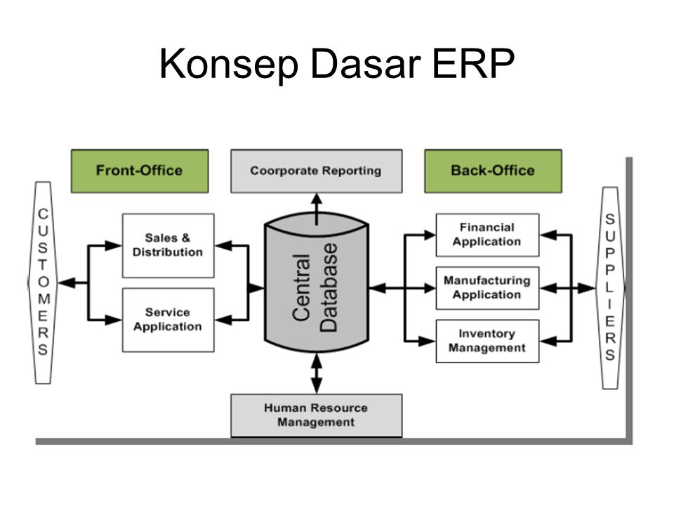 Key Succes Factor dalam Implementasi ERP