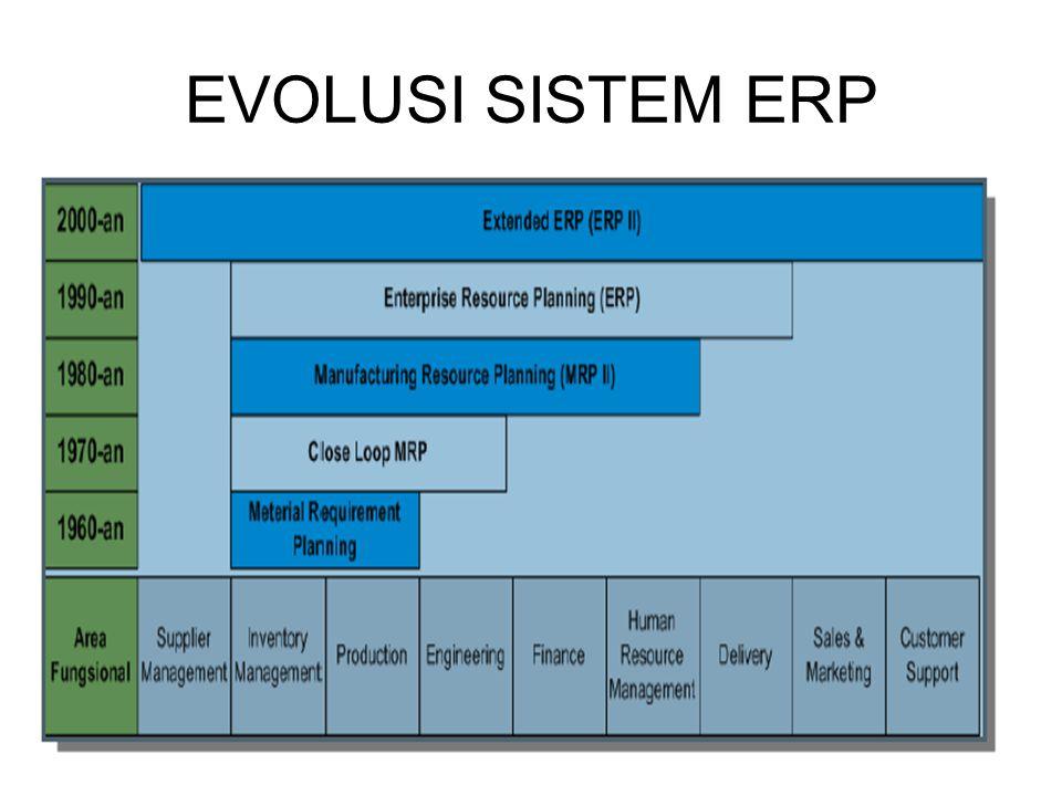 Tugas Perorangan Membuat makalah tentang software-software ERP yang beredar di dunia.