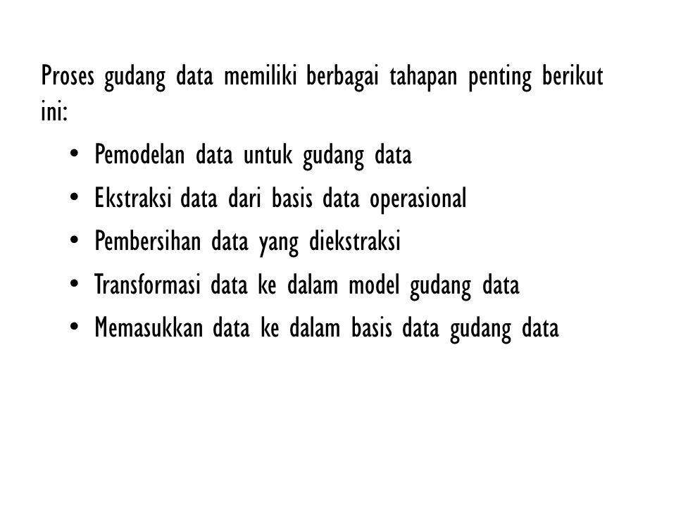 Proses gudang data memiliki berbagai tahapan penting berikut ini: Pemodelan data untuk gudang data Ekstraksi data dari basis data operasional Pembersi