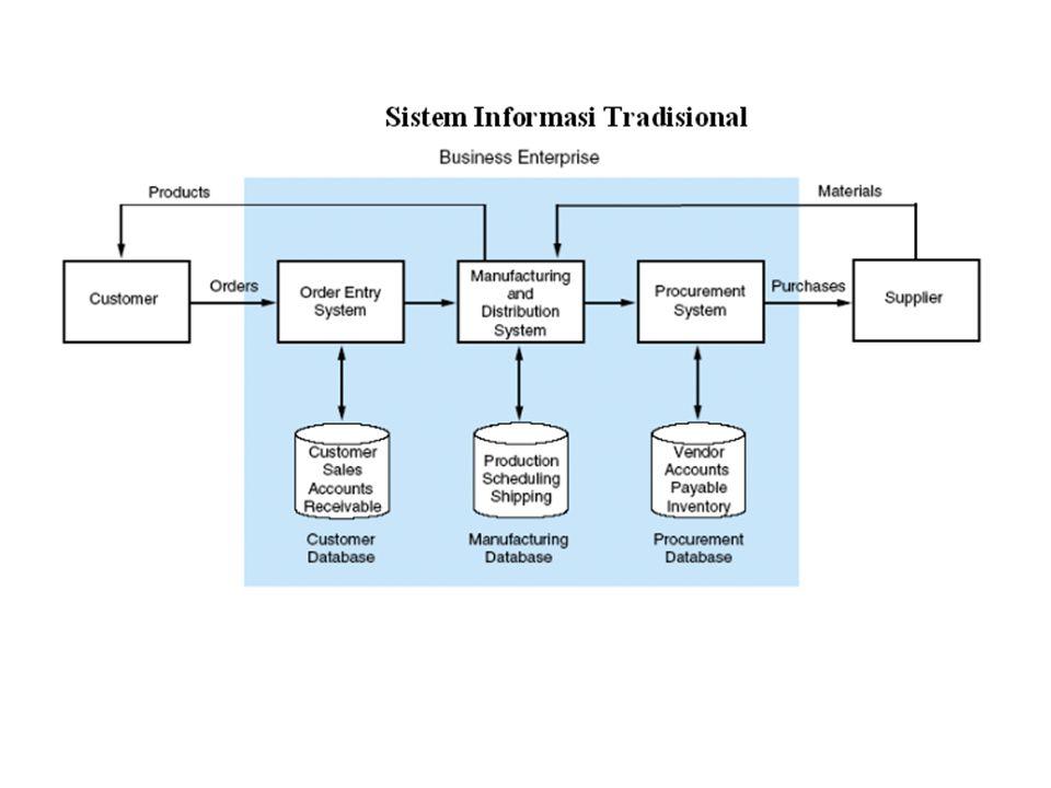 Penggudangan Data Data warehouse merupakan basis data relational atau multidentional yang dapat berisi data giga sampai terabytes.