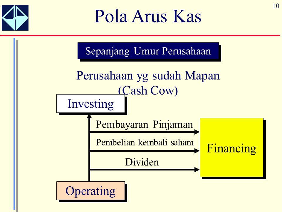 10 Pola Arus Kas Sepanjang Umur Perusahaan Perusahaan yg sudah Mapan (Cash Cow) Operating Investing Financing Dividen Pembelian kembali saham Pembayar