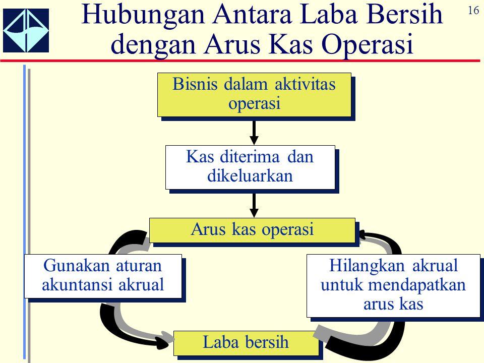 16 Hubungan Antara Laba Bersih dengan Arus Kas Operasi Bisnis dalam aktivitas operasi Laba bersih Gunakan aturan akuntansi akrual Hilangkan akrual unt