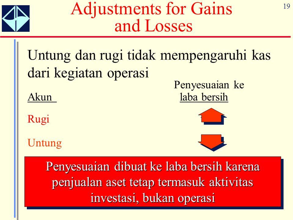 19 Adjustments for Gains and Losses Untung dan rugi tidak mempengaruhi kas dari kegiatan operasi Penyesuaian ke Akun laba bersih Rugi Untung Penyesuai