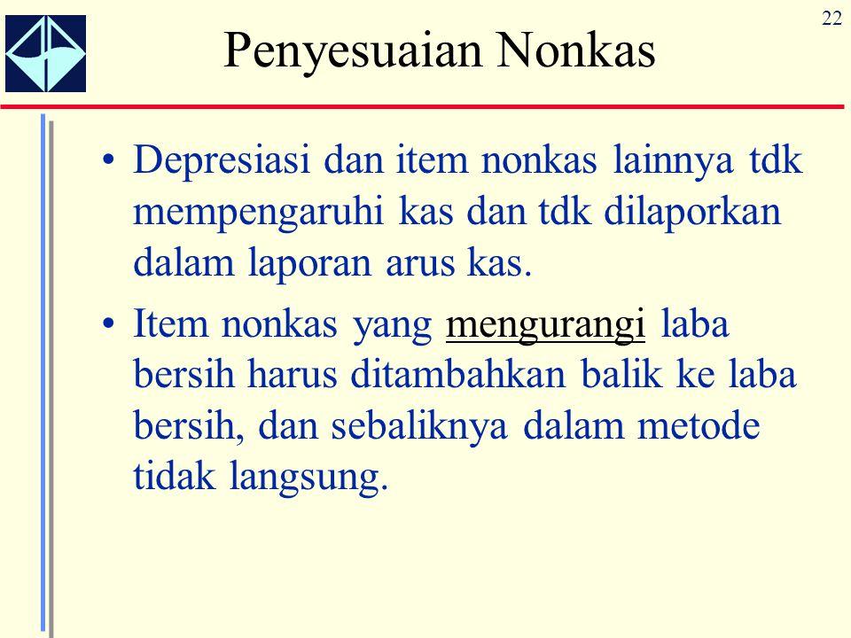 22 Penyesuaian Nonkas Depresiasi dan item nonkas lainnya tdk mempengaruhi kas dan tdk dilaporkan dalam laporan arus kas. Item nonkas yang mengurangi l