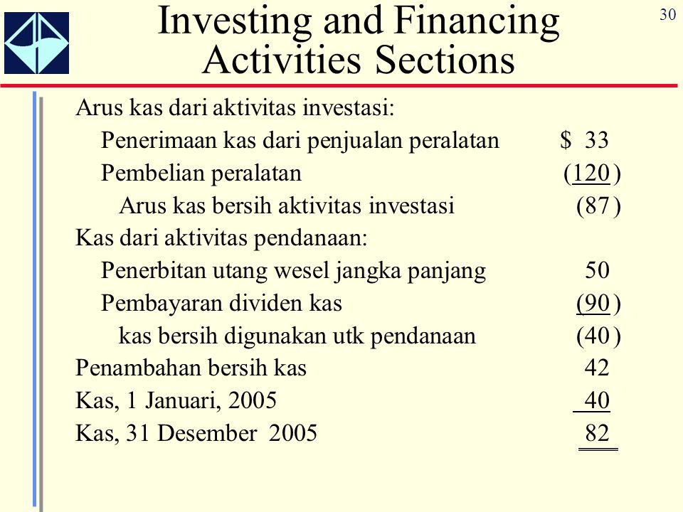 30 Investing and Financing Activities Sections Arus kas dari aktivitas investasi: Penerimaan kas dari penjualan peralatan$ 33 Pembelian peralatan(120)