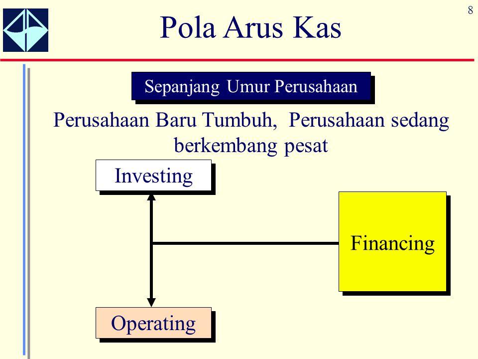 8 Sepanjang Umur Perusahaan Perusahaan Baru Tumbuh, Perusahaan sedang berkembang pesat Financing Investing Operating