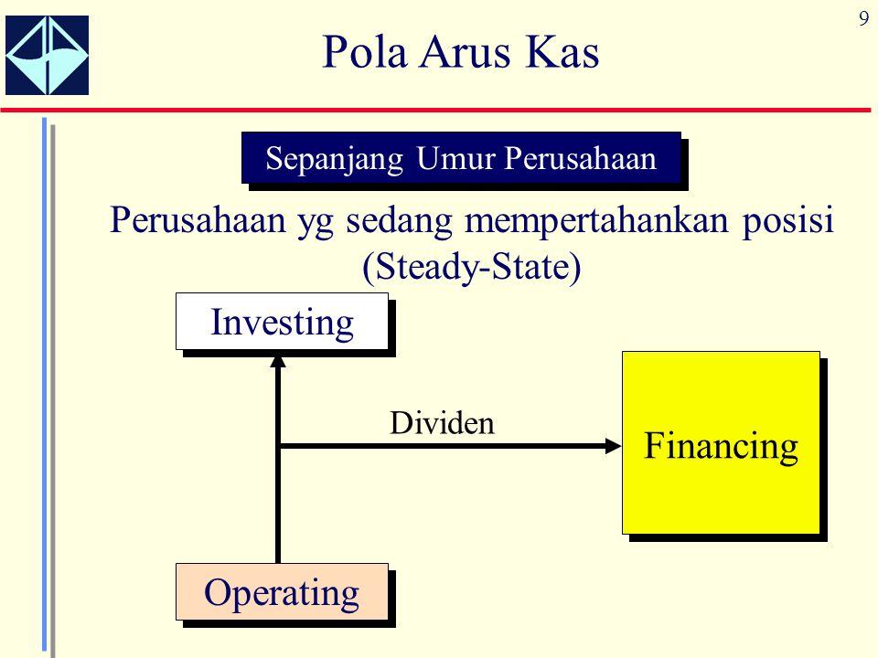 9 Pola Arus Kas Sepanjang Umur Perusahaan Perusahaan yg sedang mempertahankan posisi (Steady-State) Operating Investing Financing Dividen