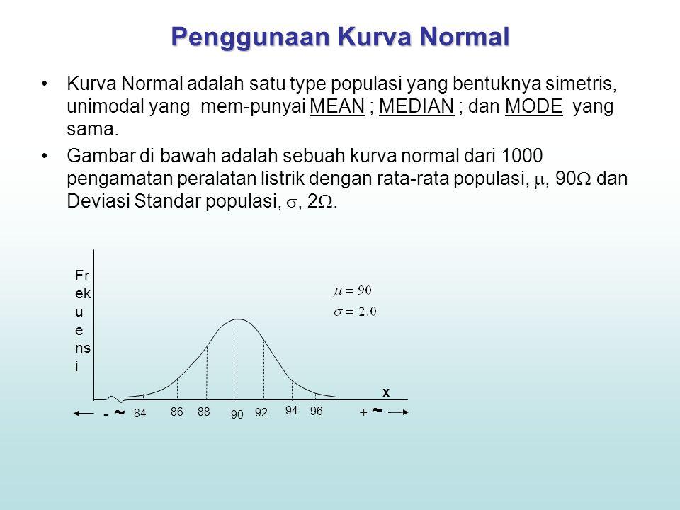 Penggunaan Kurva Normal Kurva Normal adalah satu type populasi yang bentuknya simetris, unimodal yang mem-punyai MEAN ; MEDIAN ; dan MODE yang sama.