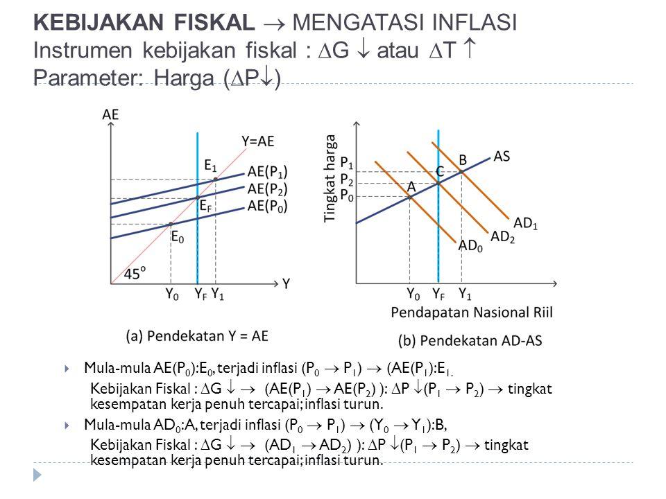 KEBIJAKAN FISKAL  MENGATASI INFLASI Instrumen kebijakan fiskal :  G  atau  T  Parameter: Harga (  P  )  Mula-mula AE(P 0 ):E 0, terjadi inflas
