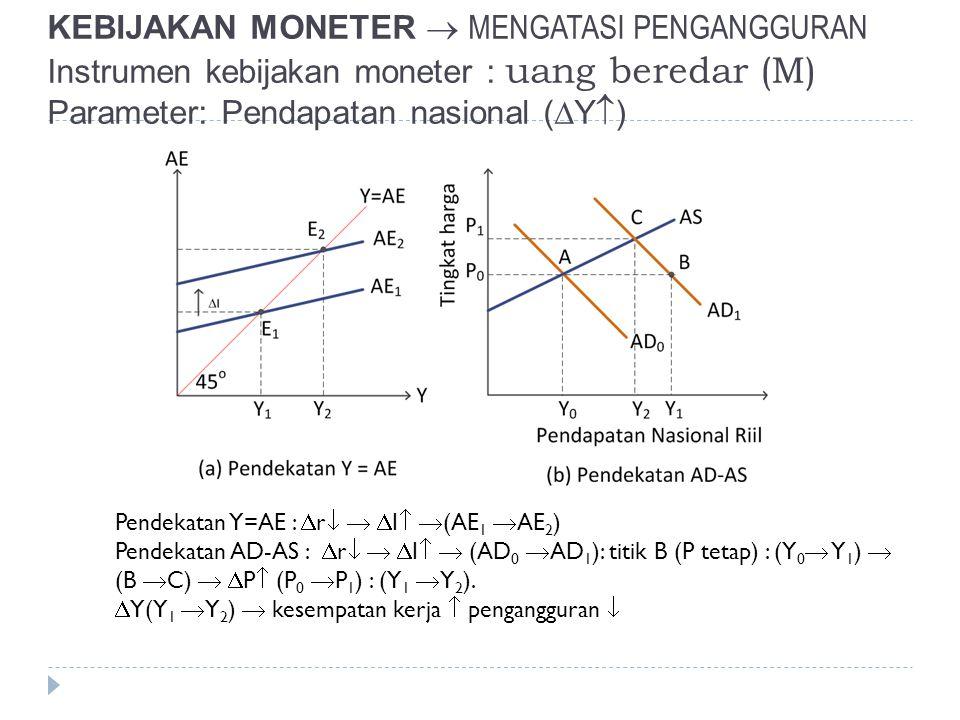 KEBIJAKAN MONETER  MENGATASI PENGANGGURAN Instrumen kebijakan moneter : uang beredar (M) Parameter: Pendapatan nasional (  Y  ) Pendekatan Y=AE : 