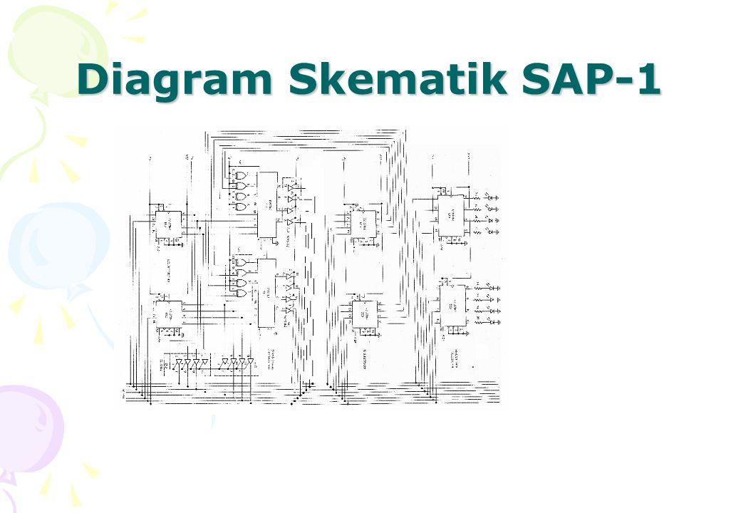 Operasi (1) Setiap kali sebelum komputer bekerja, operator memasukkan program dan data ke dalam memori SAP-1.