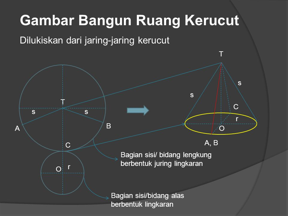 A C B T O T C A, B O Bagian sisi/ bidang lengkung berbentuk juring lingkaran Bagian sisi/bidang alas berbentuk lingkaran s s s s r r Gambar Bangun Rua