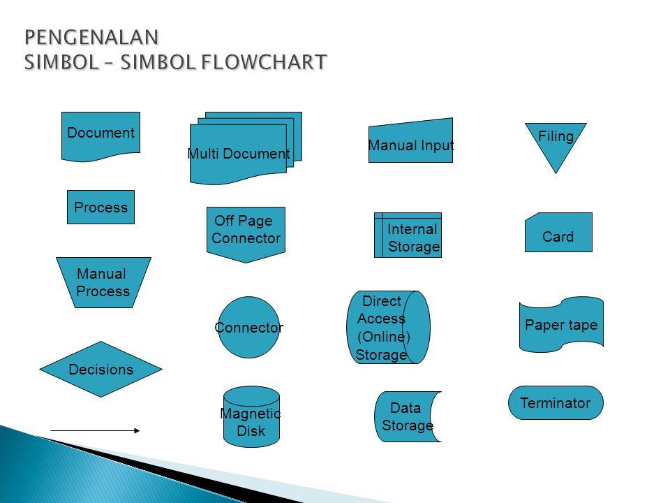 DataProcessing Process = Flow = Materials Flow Data Flow Connector = Off Page Connector Connector Data Storage = Database (Tables) External Entity = (Sumber/ Tujuan Data) 'X' External Entity