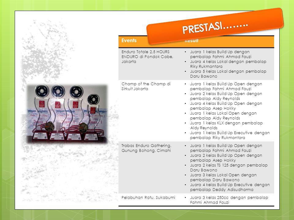 EventsResult Enduro Totale 2,5 HOURS ENDURO di Pondok Cabe, Jakarta Juara 1 kelas Build Up dengan pembalap Fahmi Ahmad Fauzi Juara 4 kelas Lokal denga