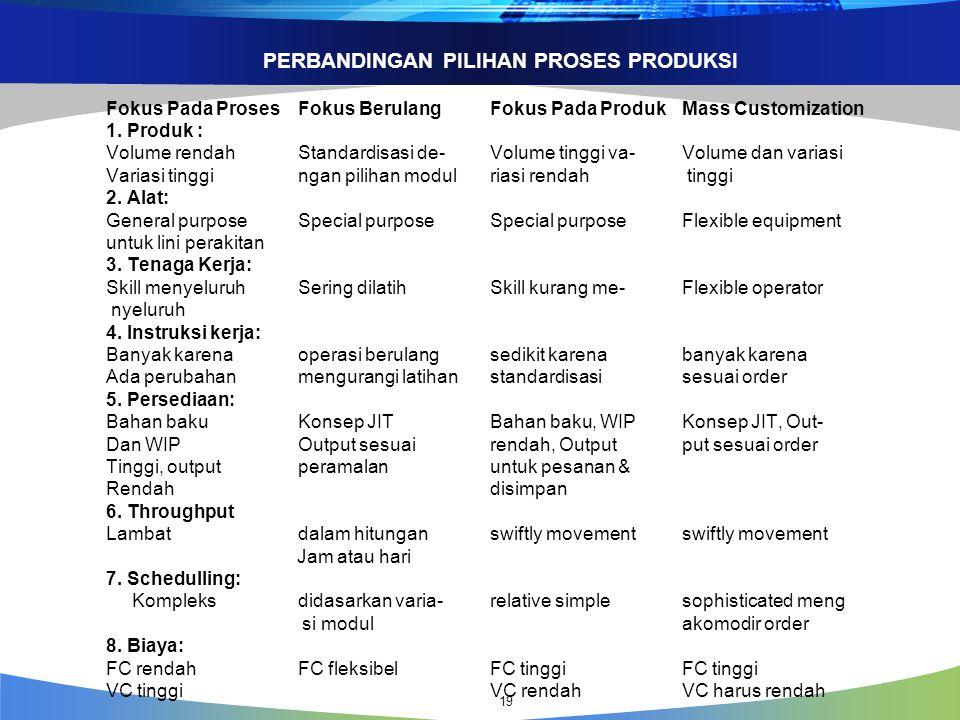 PERBANDINGAN PILIHAN PROSES PRODUKSI Fokus Pada Proses Fokus Berulang Fokus Pada Produk Mass Customization 1.