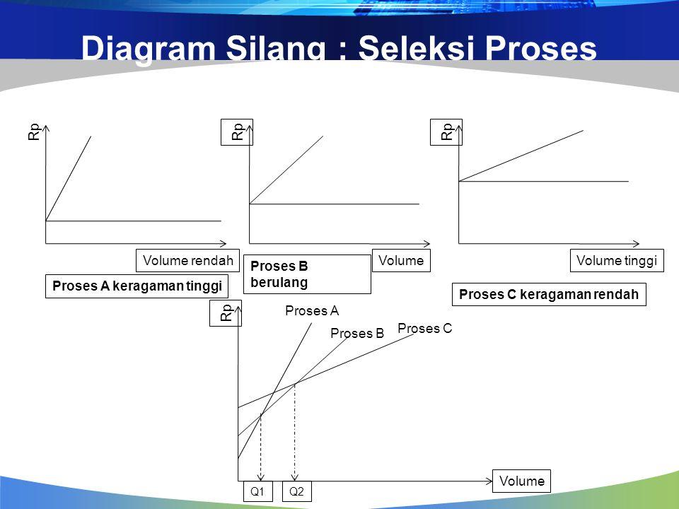 Diagram Silang : Seleksi Proses Volume rendah Rp VolumeVolume tinggi Rp Volume Q1Q2 Proses A keragaman tinggi Proses B berulang Proses C keragaman rendah Proses A Proses B Proses C