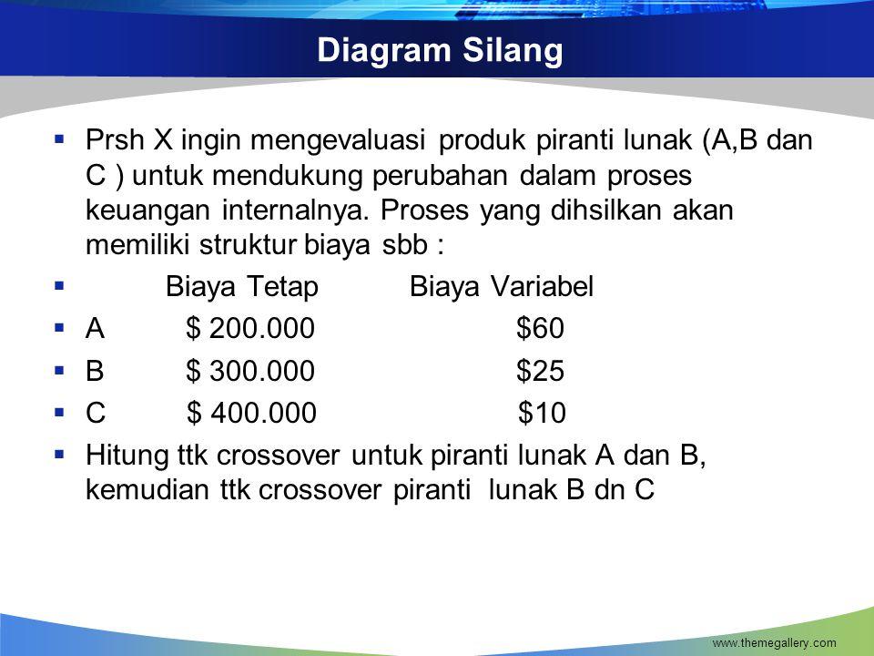Diagram Silang  Prsh X ingin mengevaluasi produk piranti lunak (A,B dan C ) untuk mendukung perubahan dalam proses keuangan internalnya.