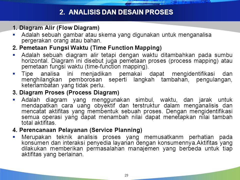 2.ANALISIS DAN DESAIN PROSES 1.