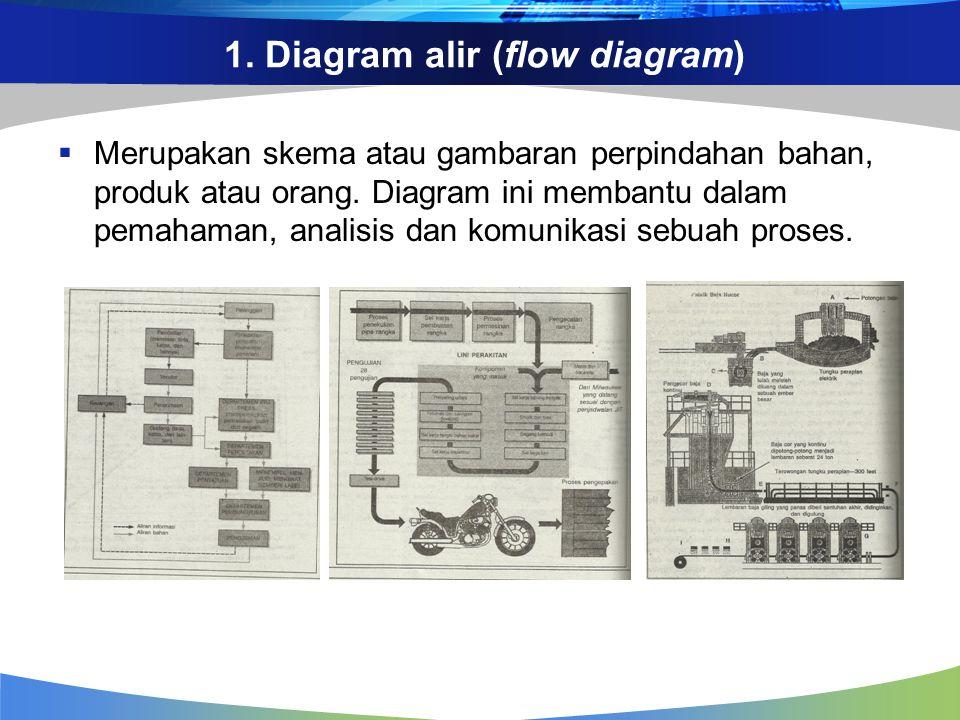 1. Diagram alir (flow diagram)  Merupakan skema atau gambaran perpindahan bahan, produk atau orang. Diagram ini membantu dalam pemahaman, analisis da