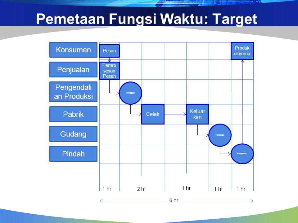 Pemetaan Fungsi Waktu: Target Konsumen Penjualan Pengendali an Produksi Pabrik Gudang Pindah Pesan Pemro sesan Pesan Tungggu Cetak Tungggu Keluar kan Berge-rak Produk diterima 1 hr2 hr 1 hr 6 hr