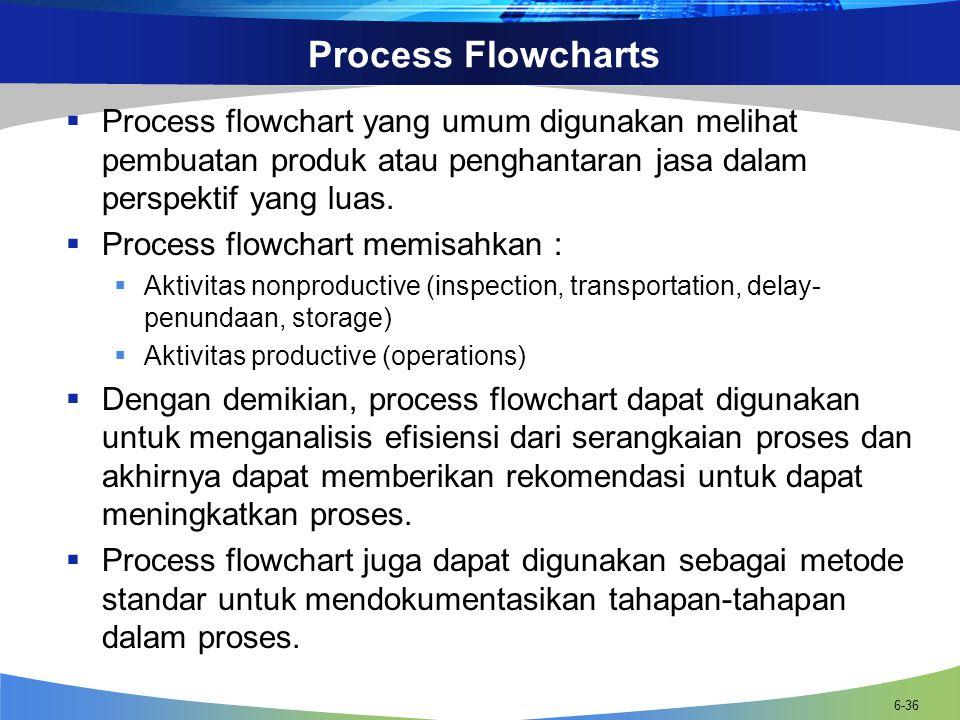 6-36 Process Flowcharts  Process flowchart yang umum digunakan melihat pembuatan produk atau penghantaran jasa dalam perspektif yang luas.