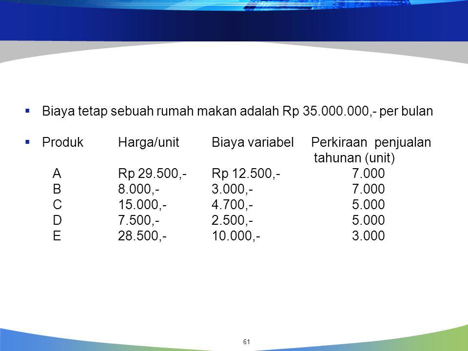 Contoh:  Biaya tetap sebuah rumah makan adalah Rp 35.000.000,- per bulan  Produk Harga/unit Biaya variabel Perkiraan penjualan tahunan (unit) ARp 29.500,- Rp 12.500,- 7.000 B 8.000,- 3.000,- 7.000 C 15.000,- 4.700,- 5.000 D 7.500,- 2.500,- 5.000 E 28.500,- 10.000,- 3.000 61
