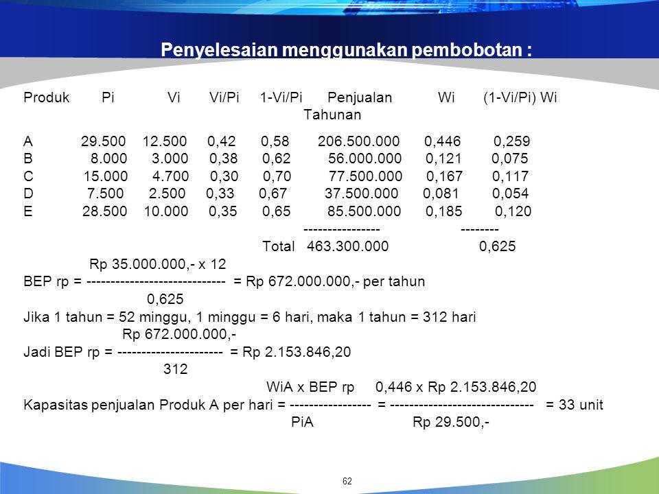 Penyelesaian menggunakan pembobotan : Produk Pi Vi Vi/Pi 1-Vi/Pi Penjualan Wi (1-Vi/Pi) Wi Tahunan A 29.500 12.500 0,42 0,58 206.500.000 0,446 0,259 B 8.000 3.000 0,38 0,62 56.000.000 0,121 0,075 C 15.000 4.700 0,30 0,70 77.500.000 0,167 0,117 D 7.500 2.500 0,33 0,67 37.500.000 0,081 0,054 E 28.500 10.000 0,35 0,65 85.500.000 0,185 0,120 ---------------- -------- Total 463.300.000 0,625 Rp 35.000.000,- x 12 BEP rp = ----------------------------- = Rp 672.000.000,- per tahun 0,625 Jika 1 tahun = 52 minggu, 1 minggu = 6 hari, maka 1 tahun = 312 hari Rp 672.000.000,- Jadi BEP rp = ---------------------- = Rp 2.153.846,20 312 WiA x BEP rp 0,446 x Rp 2.153.846,20 Kapasitas penjualan Produk A per hari = ----------------- = ------------------------------ = 33 unit PiA Rp 29.500,- 62