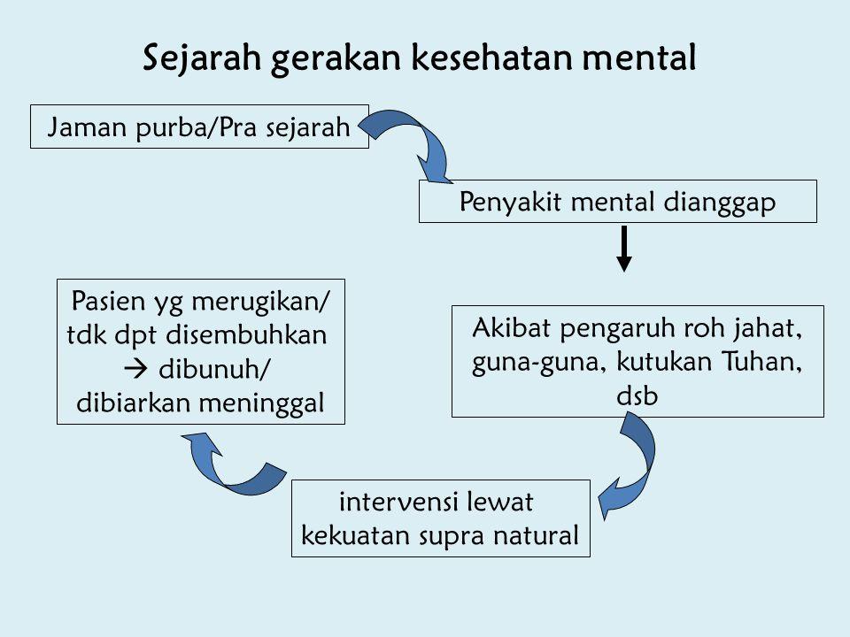Sejarah gerakan kesehatan mental Jaman purba/Pra sejarah Penyakit mental dianggap Akibat pengaruh roh jahat, guna-guna, kutukan Tuhan, dsb intervensi