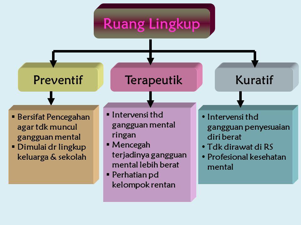 Ruang Lingkup  Intervensi thd gangguan mental ringan  Mencegah terjadinya gangguan mental lebih berat  Perhatian pd kelompok rentan Intervensi thd