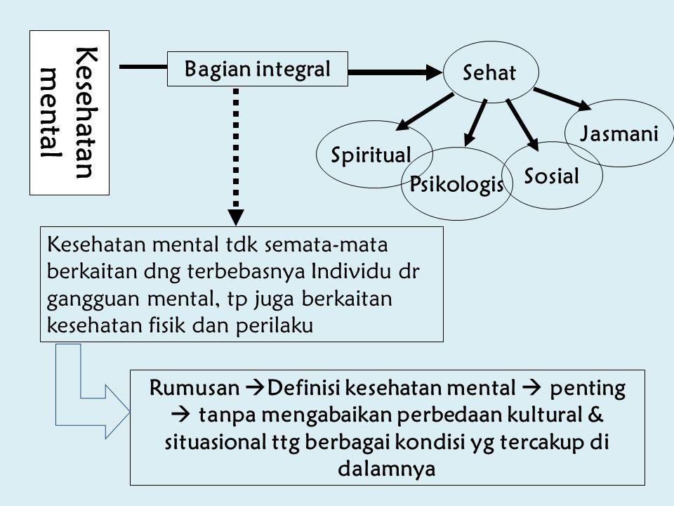 Sehat Jasmani Psikologis Sosial Spiritual Kesehatan mental Bagian integral Kesehatan mental tdk semata-mata berkaitan dng terbebasnya Individu dr gang