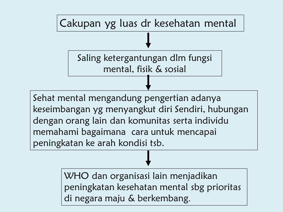 Cakupan yg luas dr kesehatan mental WHO dan organisasi lain menjadikan peningkatan kesehatan mental sbg prioritas di negara maju & berkembang. Saling