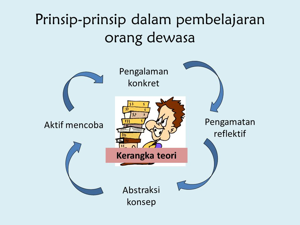 Prinsip-prinsip dalam pembelajaran orang dewasa Pengalaman konkret Pengamatan reflektif Aktif mencoba Abstraksi konsep Kerangka teori